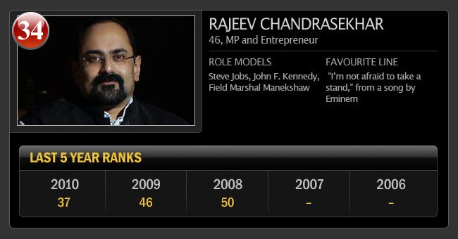 India Today Power List 2011 | IndiaToday