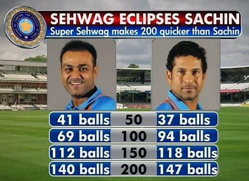 A statistical analysis of Virender Sehwag and Sachin Tendulkar's double tons.