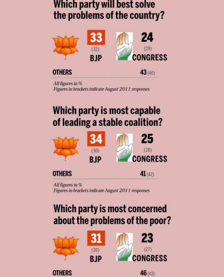 India Today Mood of the Nation poll
