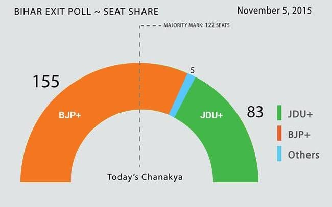 Today's Chanakya exit poll survey
