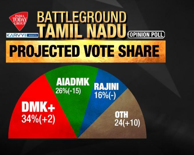 Image result for tamilnadu election india today survey images photos