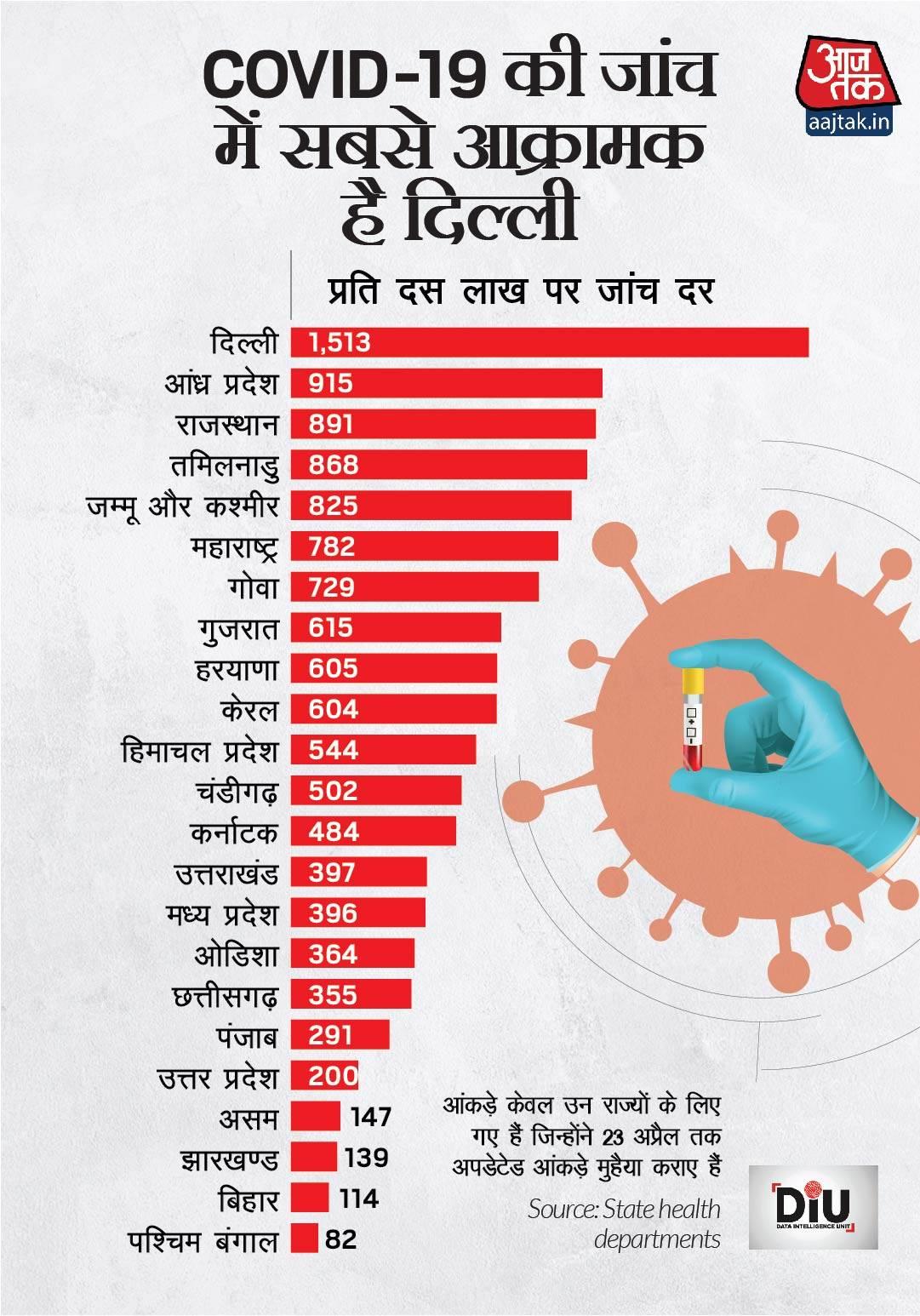 delhi-is-most-aggressive-at-testing-hindi-08_042420113754.jpg