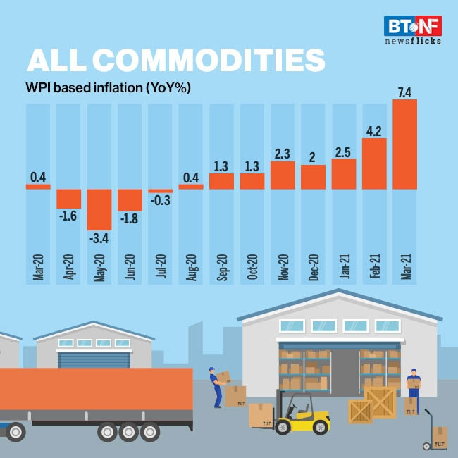 Wholesale inflation jumps to 7.4% in March 2021