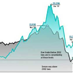 Will the Sensex mirror the Dow?