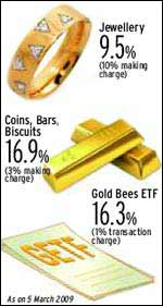 Best way to invest in gold
