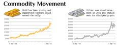 Commodity Movement