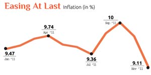 Inflation: Easing at last