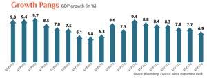 Growth Pangs
