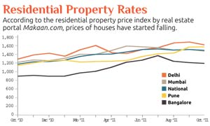 Residential Property Rates