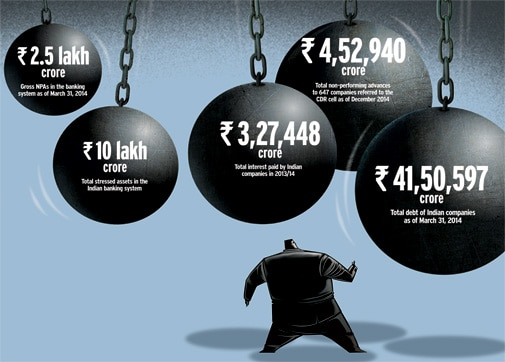 Corporate debt - telling figures