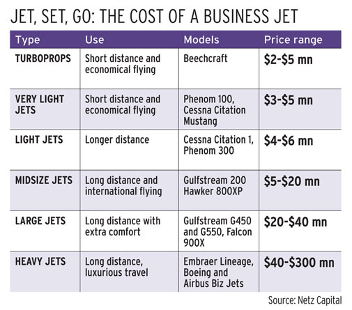 Why Indian Industrialists Don T Opt For Private Jets