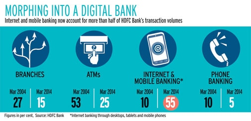 Morphing into a digital bank