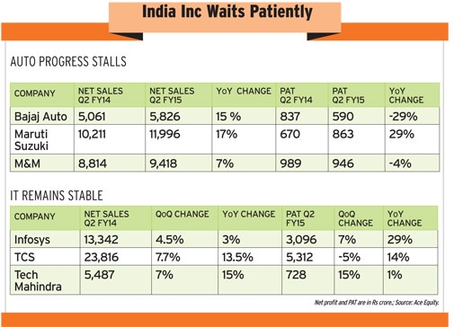 India Inc waits patiently