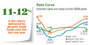 Rate Curve