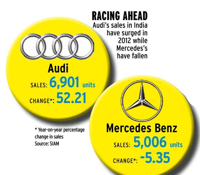 Merc vs Audi