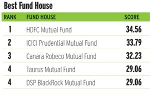 Best Fund Houses