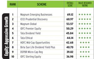 India's Best Mutual Funds