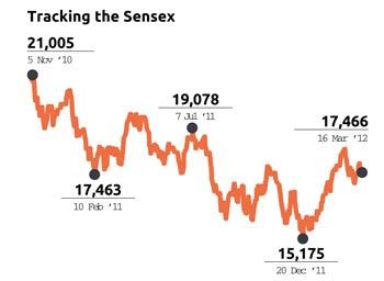Tracking Sensex