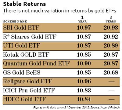 Sbi loan against sovereign gold bonds | emi calculator.