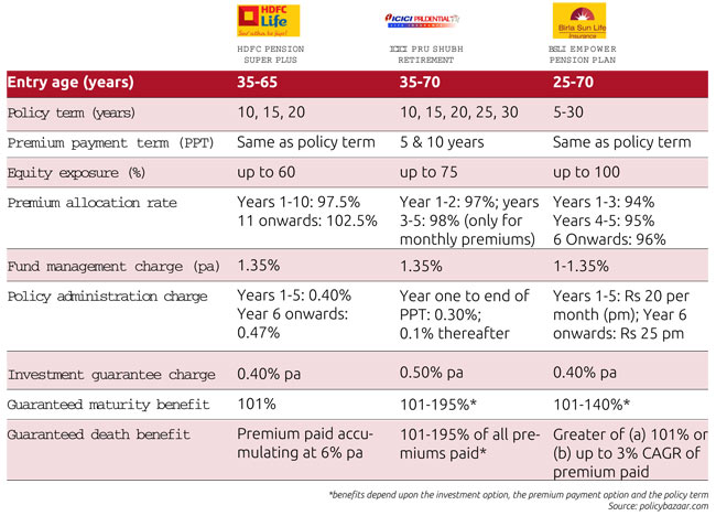 Nps: national pension schemes eligibility, types, calculator.