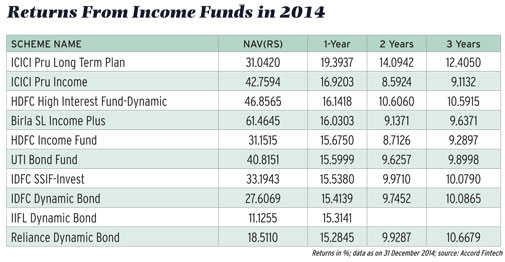 Returns from income funds in 2014