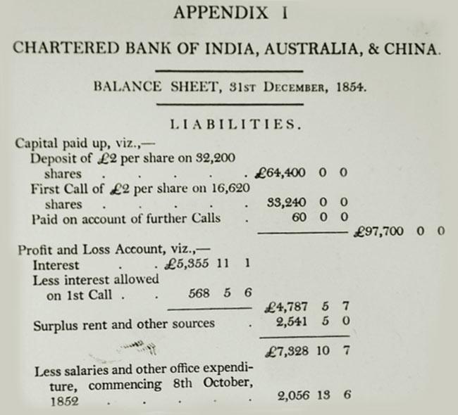 First global balance sheet, 1854