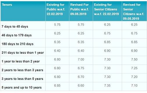 Sbi Cuts Interest Rates On Fds With