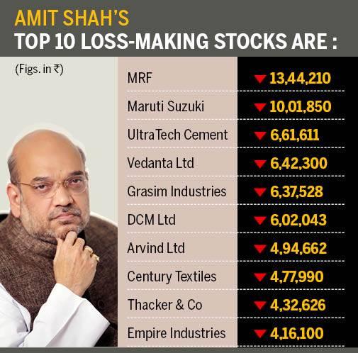 Amit raj investments with high returns skalpowanie rynku forex forum