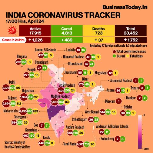 Coronavirus Update India Reports 1 752 New Cases In Last 24 Hours Recovery Rate Improves To 20 52