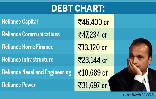 Anil Ambani falls off billionaire club; equity wealth crashes from ...