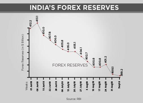 Current forex reserve india 2021 integradora 1 topicos selectos de finanzas forex