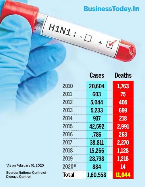 India S Priority Should Be H1n1 Virus Say Health Experts