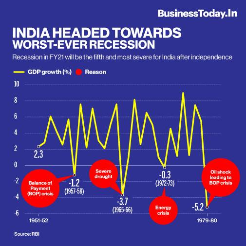 India Stares At 5th Recession How Is It Different From The Past