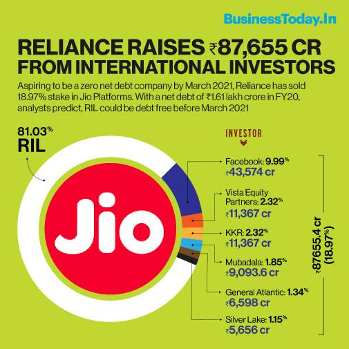 Mukesh Ambani Fulfils Promise To Shareholders As Ril Becomes Net Debt Free Months Before Target