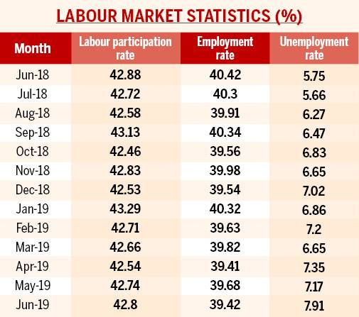 Unemployment Rate Rises To 33 Month High Of 7 8 In June Says Cmie