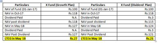 Mutual fund growth vs dividend reinvestment plan strongswan pfs investments