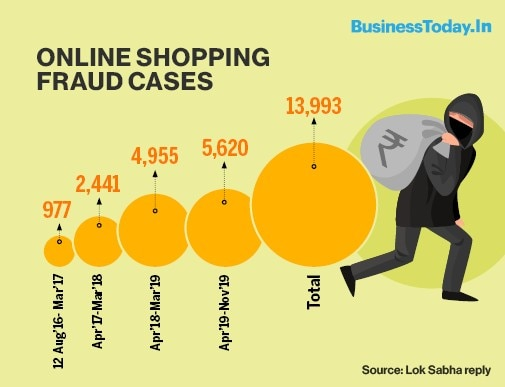 Online Shopping Frauds Jump 6 Fold In Over 2 Years