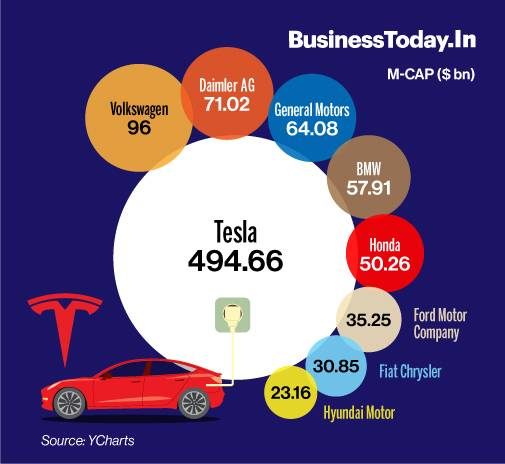 Tesla nears $500 billion! Higher than combined m-cap of Ford, BMW, 7 other  automakers