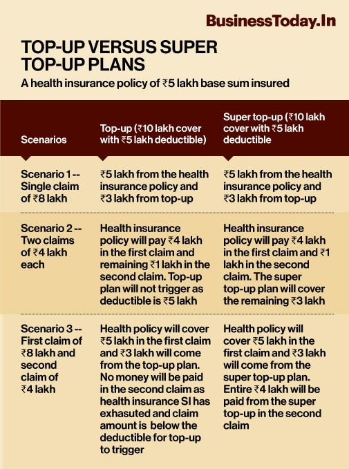 Looking To Boost Your Health Cover Consider Super Over Standard Top Up Plans