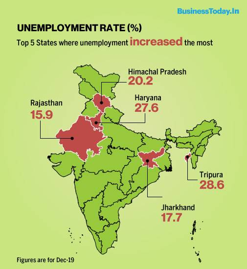 India S Unemployment Rate Rises To 7 7 In December Cmie