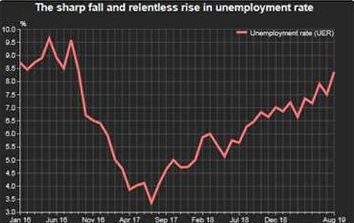 Unemployment Rate Hits Three Year High Of 8 4 In August Cmie