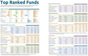 Top ranked funds