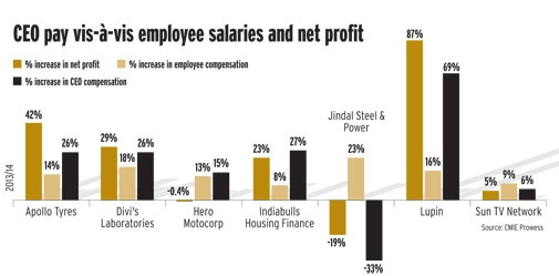 CEO pay vis-à-vis employee salaries and net profit