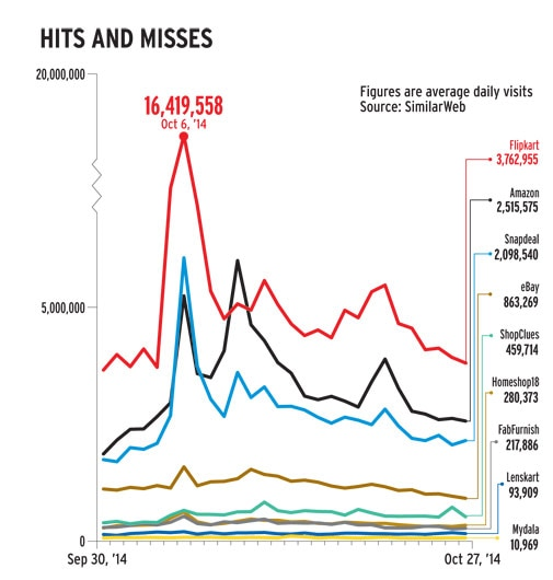 E-commerce: Hits and misses
