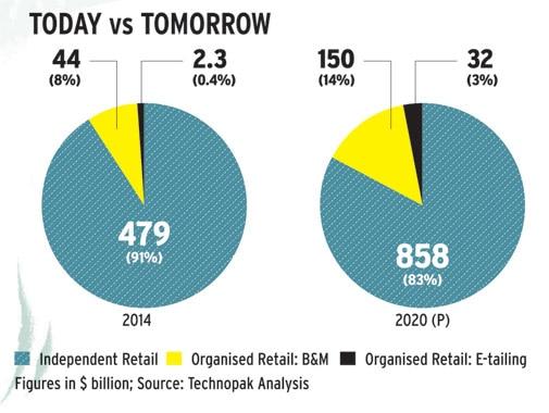 E-commerce: Today vs Tomorrow