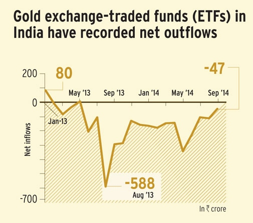 Nifty outperforms gold
