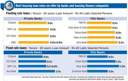 Best Loan Buys