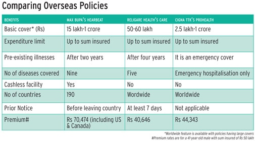 Comparing overseas policies