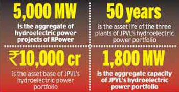 Power portfolios of Rel Power and JVPL