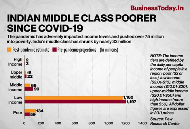Indian Middle Class poorer since Covid-19